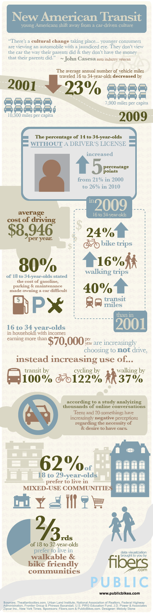 New American Transit Infographic